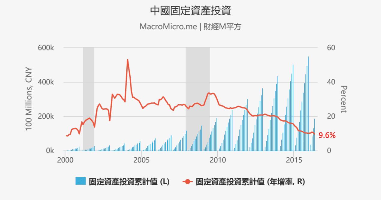 Q2總經-全球央行寬鬆持續-中國固定資產投資
