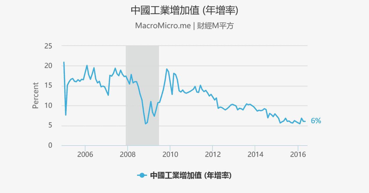 Q2總經-全球央行寬鬆持續-中國工業增加值