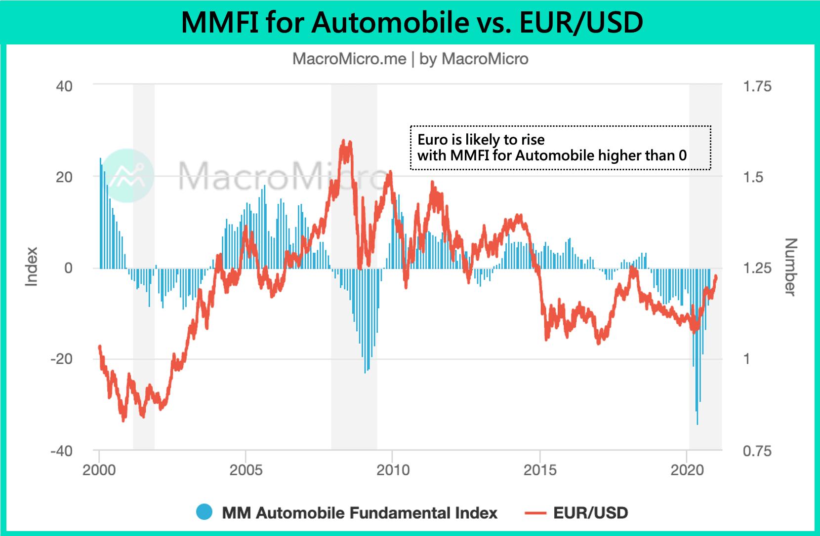 Euro ECB QE fundamentals car automobile vehicle USD macroeconomics supply demand