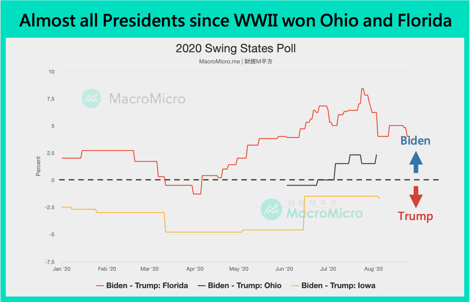 Almost all Presidents since WWII won Ohio and Florida