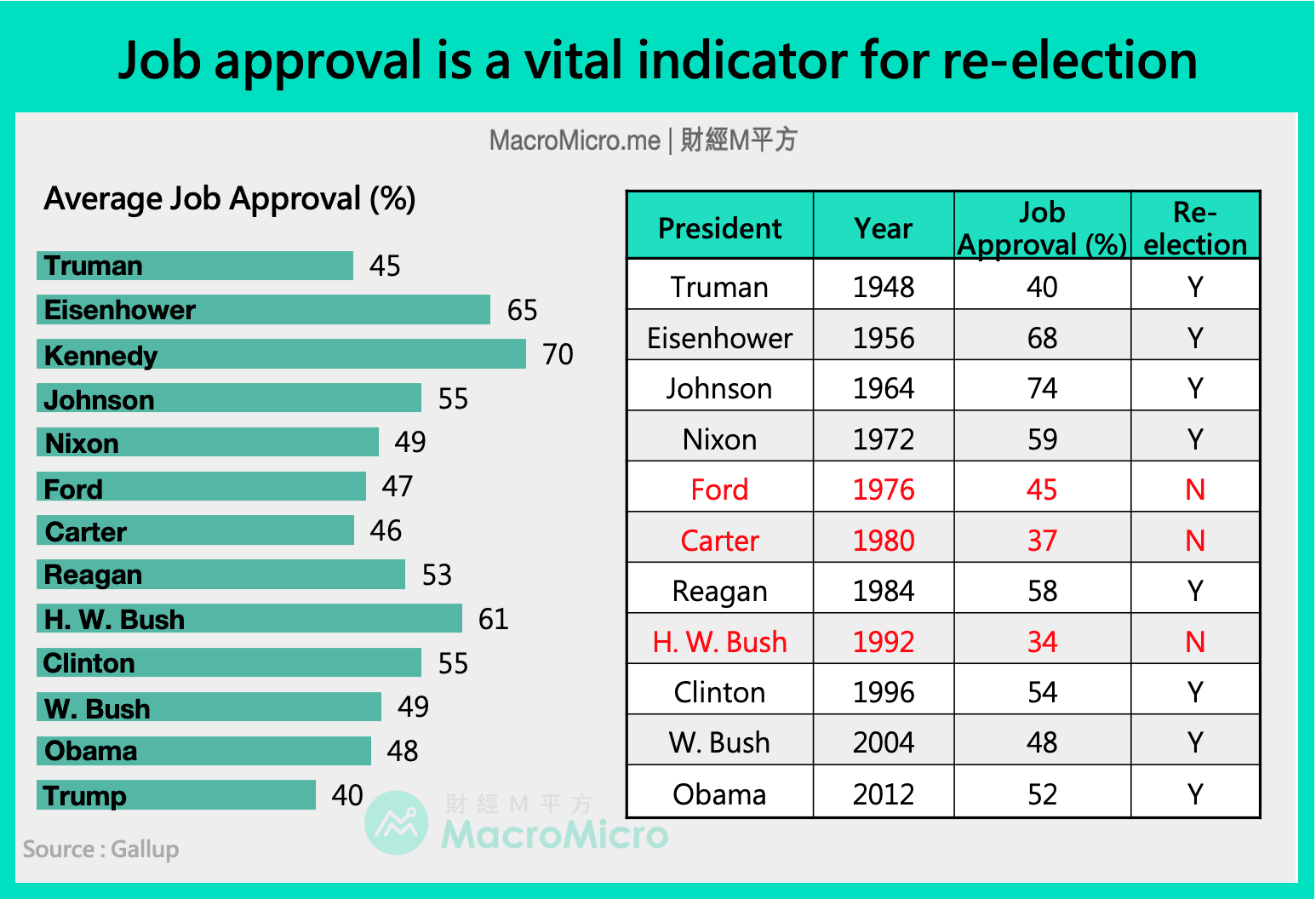Job approval rate is a vital indicator for re-election.