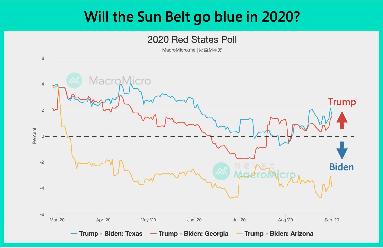 Will the Sun Belt go blue in 2020?