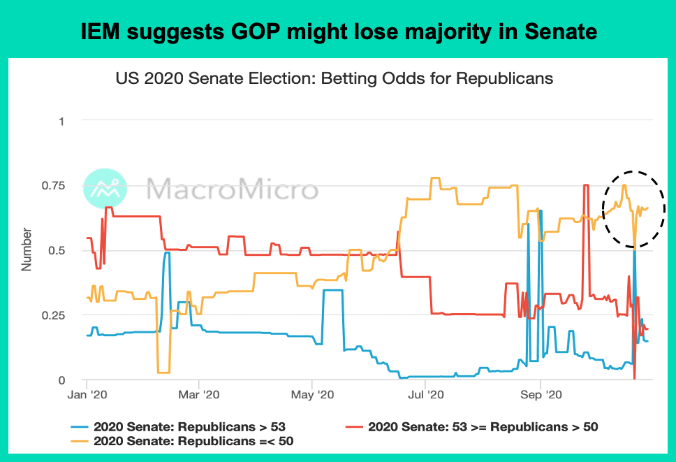 Iowa Electronic Market gamble betting odds Democrats Republican Congress Senate Representative