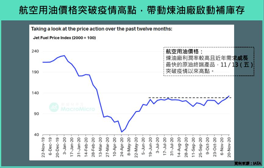 price over the past twelve months